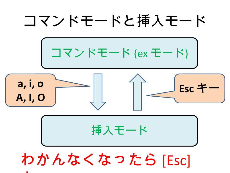 わかんなくなったら [Esc] キー コマンドモードと挿入モード コマンドモード (ex モード) a, i, o Esc キー